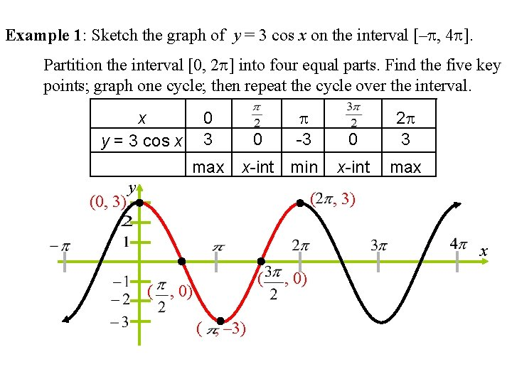Example 1: Sketch the graph of y = 3 cos x on the interval