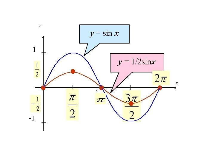 y y = sin x 1 y = 1/2 sinx 2˝ x ˝ -1