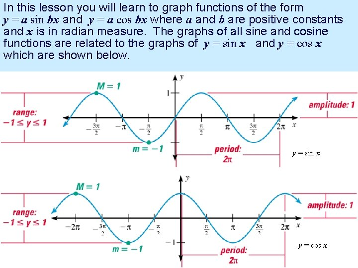In this lesson you will learn to graph functions of the form y =