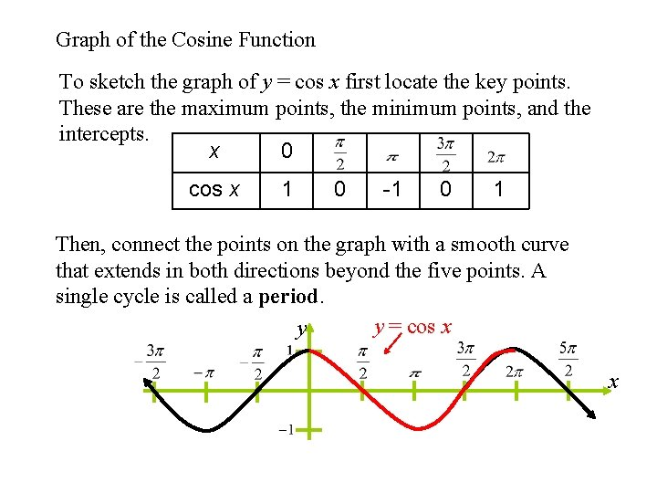 Graph of the Cosine Function To sketch the graph of y = cos x