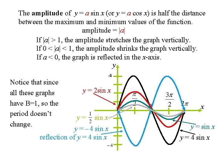 The amplitude of y = a sin x (or y = a cos x)
