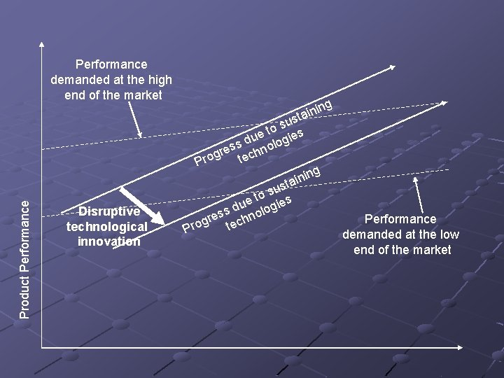 Product Performance demanded at the high end of the market Disruptive technological innovation ing
