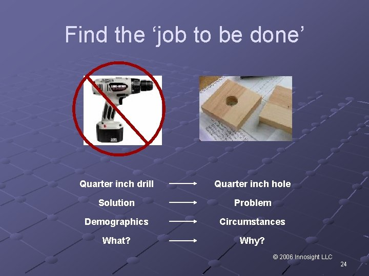 Find the 'job to be done' Quarter inch drill Quarter inch hole Solution Problem