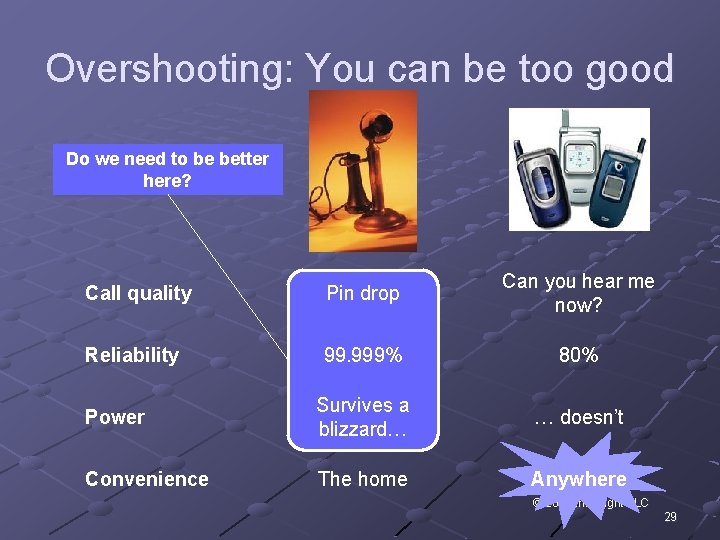 Overshooting: You can be too good Do we need to be better here? Call