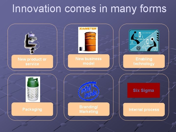 Innovation comes in many forms New product or service New business model Enabling technology