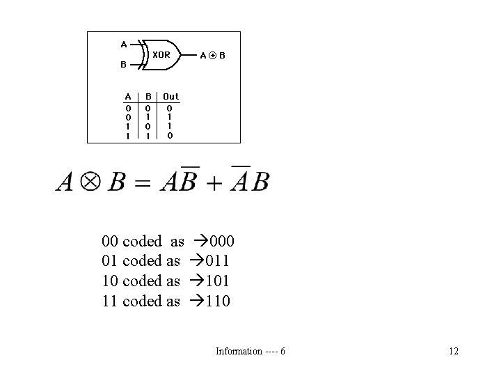 00 coded as 000 01 coded as 011 10 coded as 101 11 coded