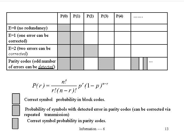 P(0) P(1) P(2) P(3) P(4) ……. E=0 (no redundancy) E=1 (one error can be