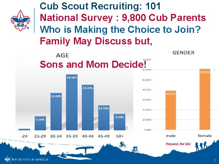 Cub Scout Recruiting: 101 National Survey : 9, 800 Cub Parents Who is Making