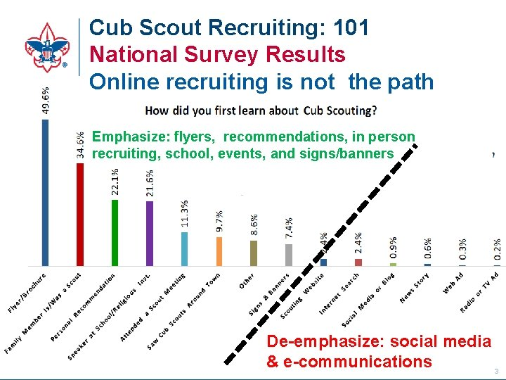 Cub Scout Recruiting: 101 National Survey Results Online recruiting is not the path Emphasize: