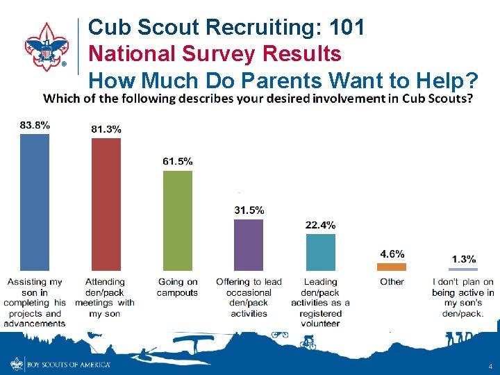 Cub Scout Recruiting: 101 National Survey Results How Much Do Parents Want to Help?
