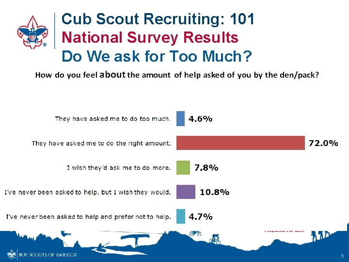 Cub Scout Recruiting: 101 National Survey Results Do We ask for Too Much? 5