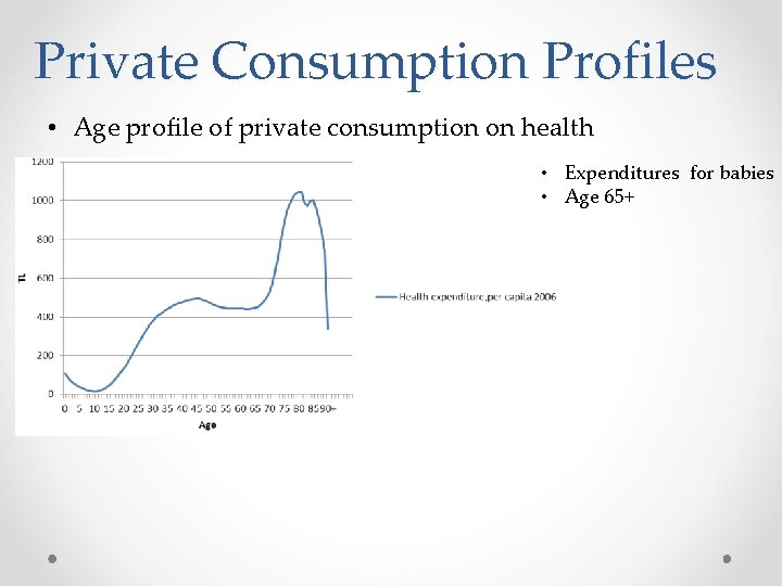 Private Consumption Profiles • Age profile of private consumption on health • Expenditures for