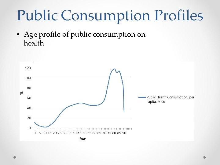 Public Consumption Profiles • Age profile of public consumption on health