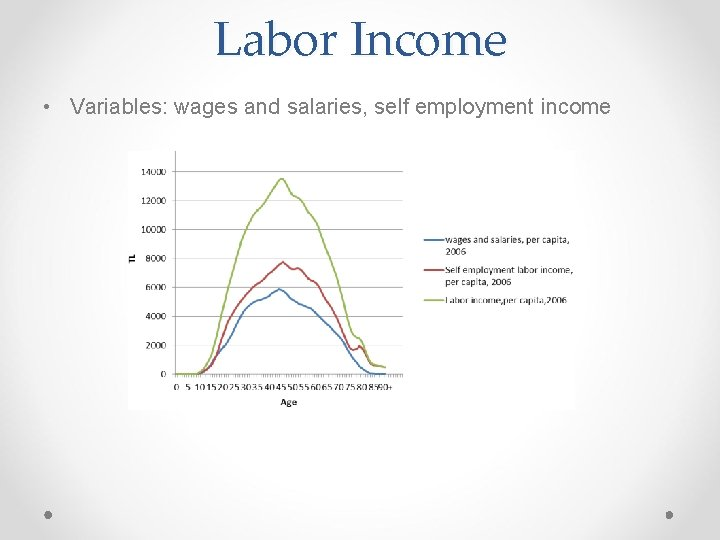 Labor Income • Variables: wages and salaries, self employment income