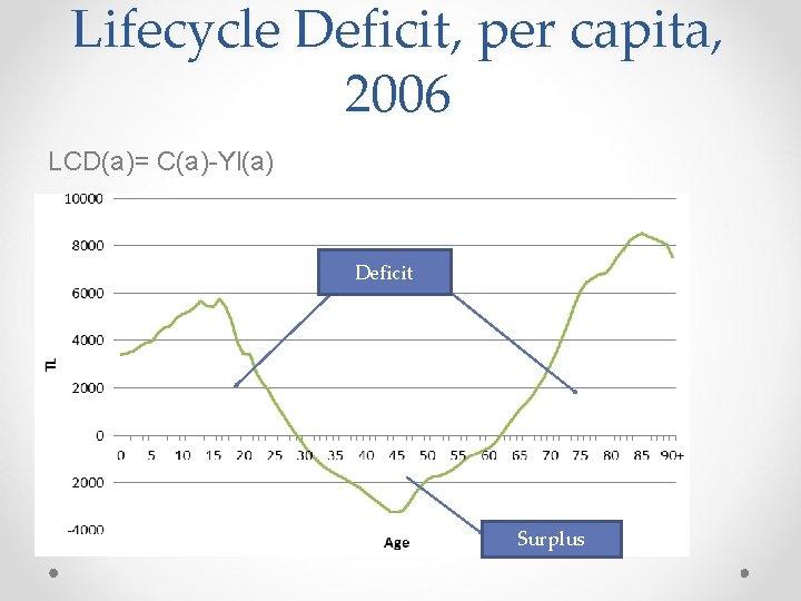 Lifecycle Deficit, per capita, 2006 LCD(a)= C(a)-Yl(a) Deficit Surplus