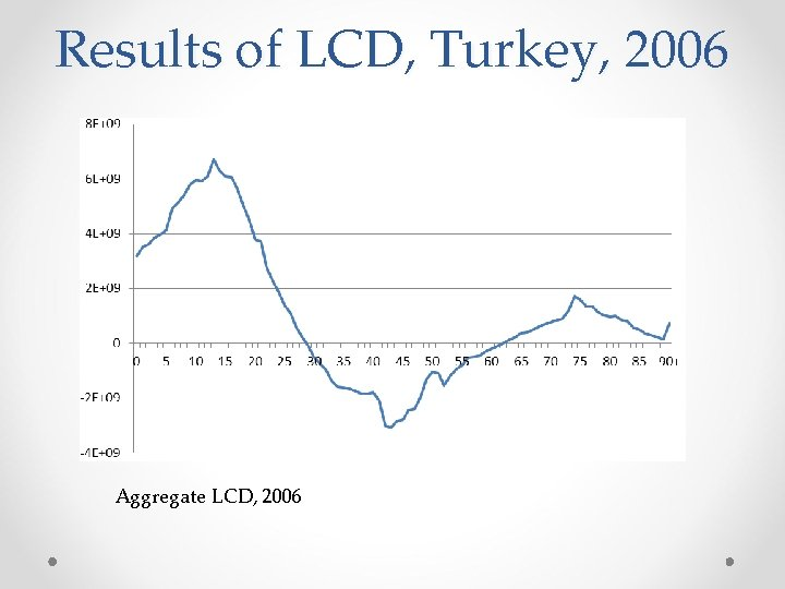 Results of LCD, Turkey, 2006 Aggregate LCD, 2006