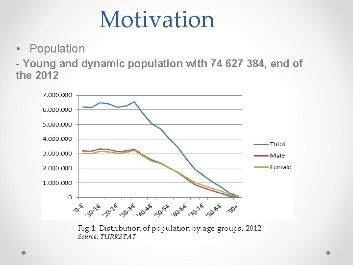 Motivation • Population - Young and dynamic population with 74 627 384, end of