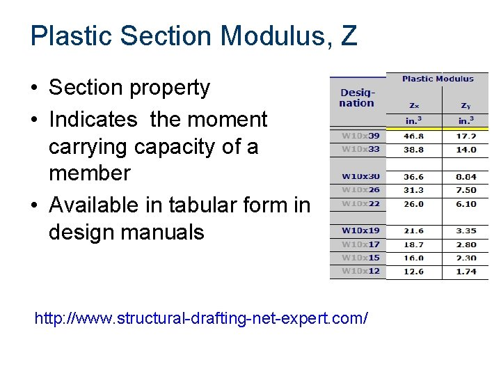 Plastic Section Modulus, Z • Section property • Indicates the moment carrying capacity of