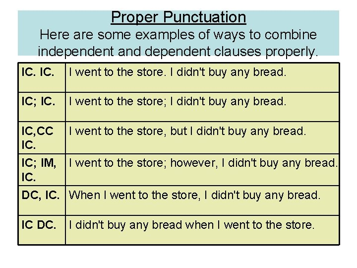 Proper Punctuation Here are some examples of ways to combine independent and dependent clauses