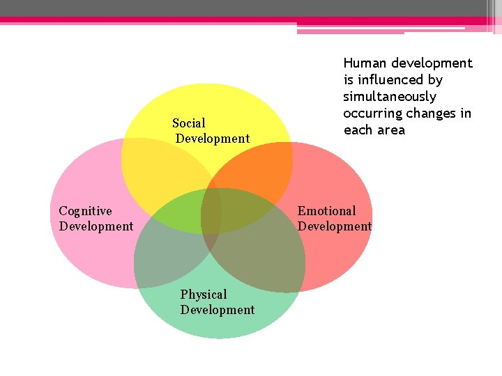 Social Development Cognitive Development Human development is influenced by simultaneously occurring changes in each