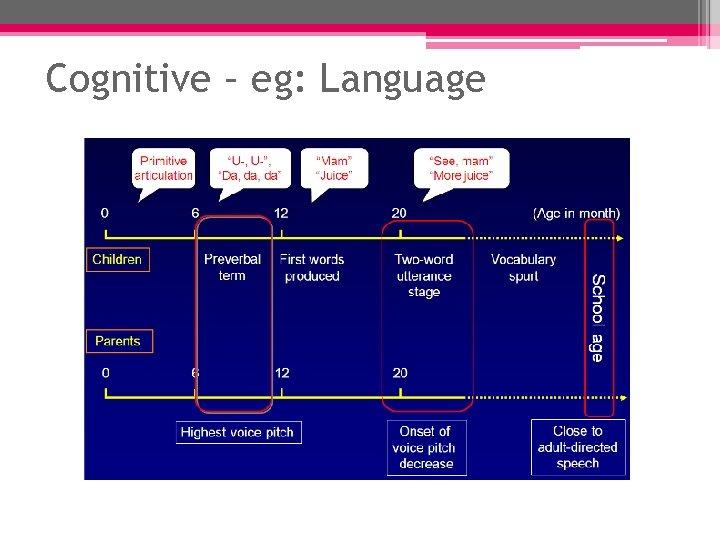 Cognitive – eg: Language