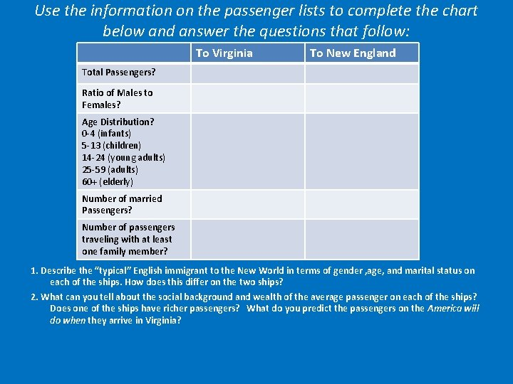 Use the information on the passenger lists to complete the chart below and answer