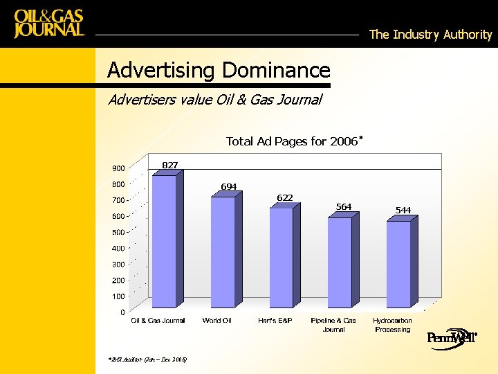 The Industry Authority Advertising Dominance Advertisers value Oil & Gas Journal Total Ad Pages