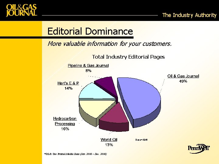 The Industry Authority Editorial Dominance More valuable information for your customers. Total Industry Editorial