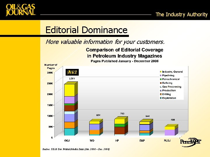 The Industry Authority Editorial Dominance More valuable information for your customers. Source: Oil &