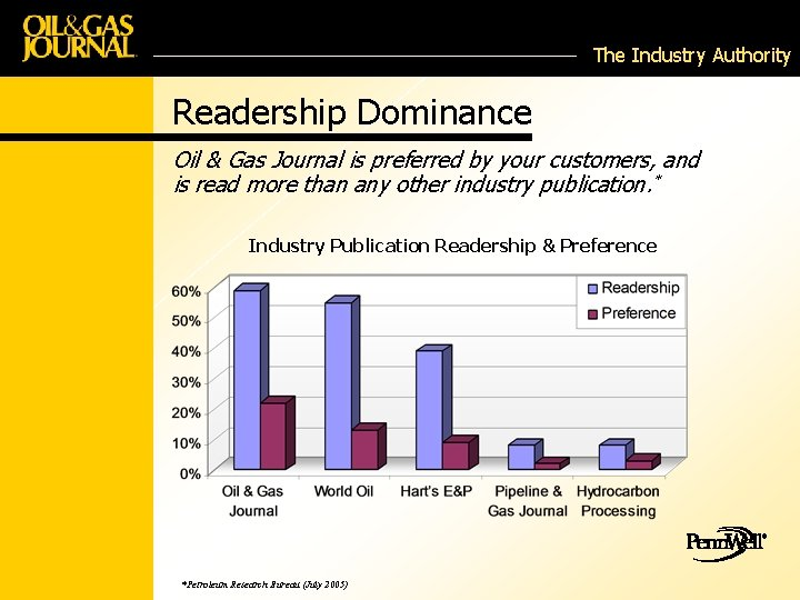 The Industry Authority Readership Dominance Oil & Gas Journal is preferred by your customers,