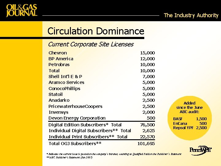 The Industry Authority Circulation Dominance Current Corporate Site Licenses Chevron BP America Petrobras Total