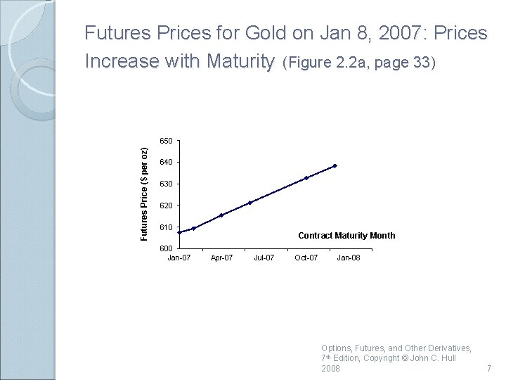 Futures Prices for Gold on Jan 8, 2007: Prices Increase with Maturity (Figure 2.