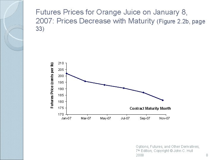 Futures Prices for Orange Juice on January 8, 2007: Prices Decrease with Maturity (Figure