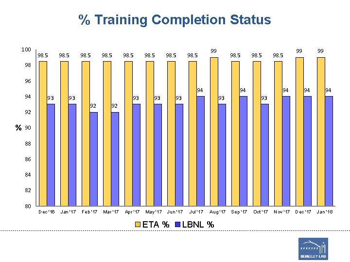 % Training Completion Status 100 98. 5 98. 5 99 98. 5 99 99