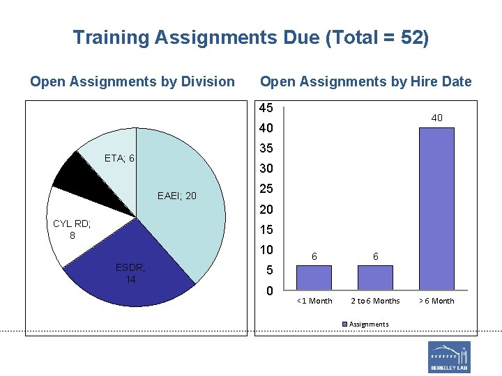 Training Assignments Due (Total = 52) Open Assignments by Division Open Assignments by Hire