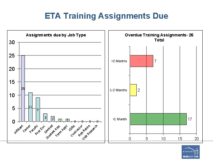 ETA Training Assignments Due Overdue Training Assignments- 26 Total Assignments due by Job Type