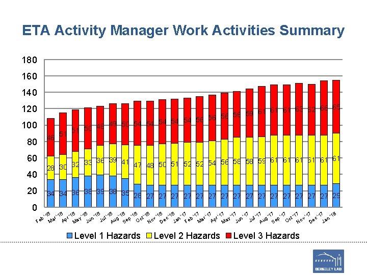 ETA Activity Manager Work Activities Summary 180 160 140 120 100 61 61 63