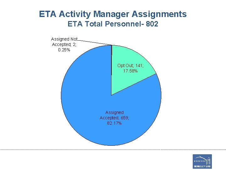 ETA Activity Manager Assignments ETA Total Personnel- 802 Assigned Not Accepted; 2; 0. 25%
