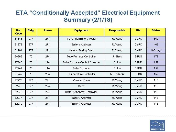 "ETA ""Conditionally Accepted"" Electrical Equipment Summary (2/1/18) Bar Code Bldg. Room Equipment Responsible Div"