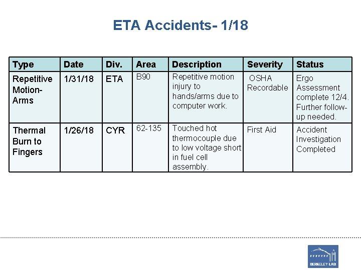 ETA Accidents- 1/18 Type Date Div. Area Description Severity Status Repetitive Motion. Arms 1/31/18