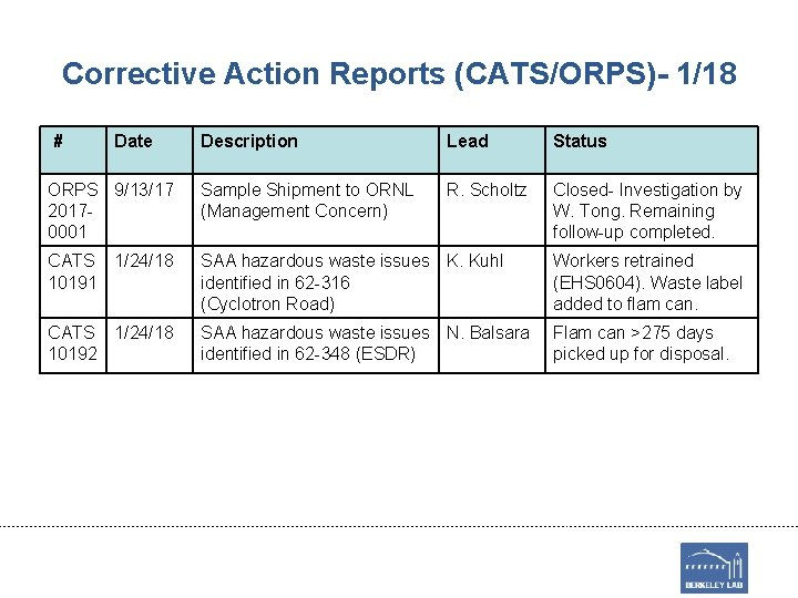 Corrective Action Reports (CATS/ORPS)- 1/18 # Date Description Lead Status ORPS 9/13/17 20170001 Sample