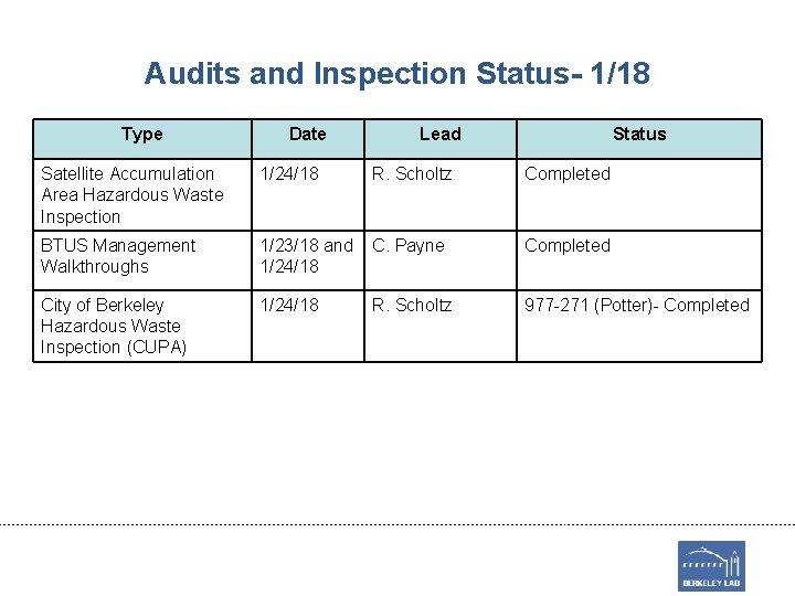 Audits and Inspection Status- 1/18 Type Date Lead Status Satellite Accumulation Area Hazardous Waste