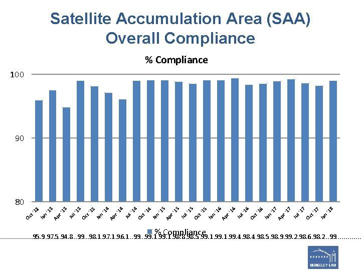 Satellite Accumulation Area (SAA) Overall Compliance % Compliance 100 90 % Compliance '1 8