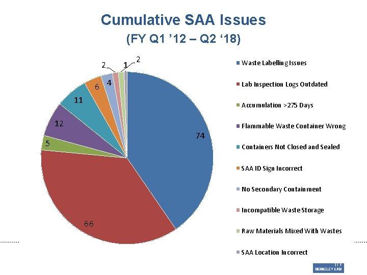 Cumulative SAA Issues (FY Q 1 ' 12 – Q 2 ' 18) 2