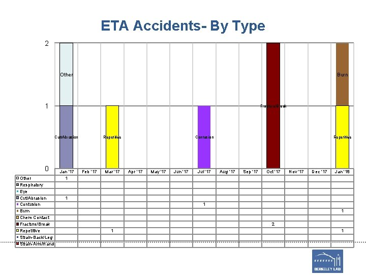 ETA Accidents- By Type 2 Other Burn 1 Fracture/Break Cut/Abrasion 0 Other Respiratory Eye