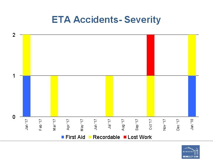 0 First Aid Recordable Lost Work Jan '18 Dec '17 Nov '17 Oct '17