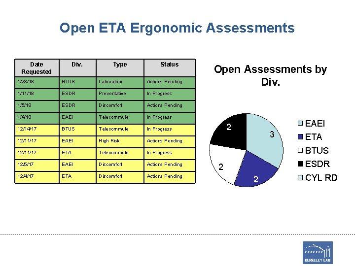 Open ETA Ergonomic Assessments Date Requested Div. Type Status 1/23/18 BTUS Laboratory Actions Pending