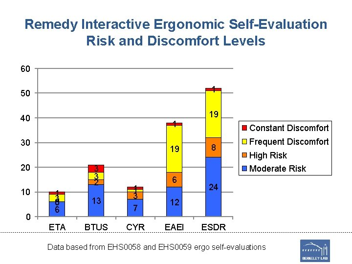 Remedy Interactive Ergonomic Self-Evaluation Risk and Discomfort Levels 60 50 1 40 19 1