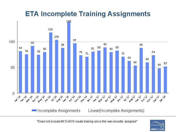 ETA Incomplete Training Assignments 139 118 104 100 97 92 82 76 88 81