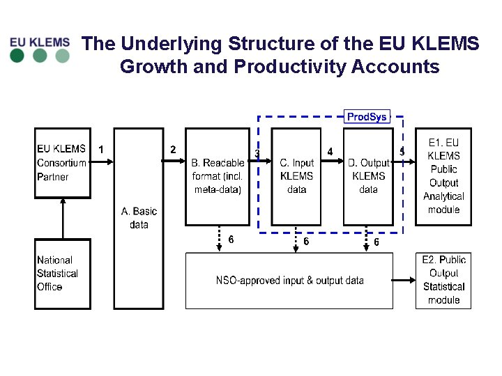 The Underlying Structure of the EU KLEMS Growth and Productivity Accounts